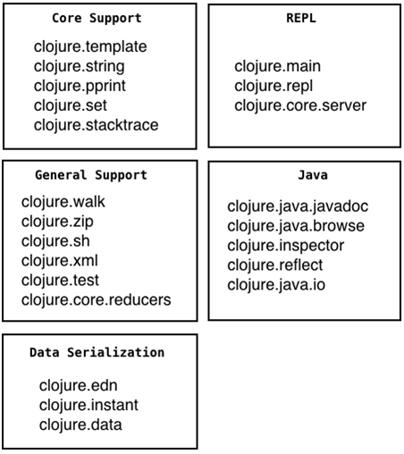 The Essential Reference for the Clojure Standard Library