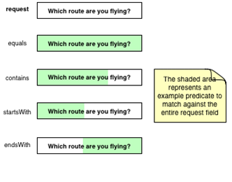 Using Predicates to Send Different Responses | Manning