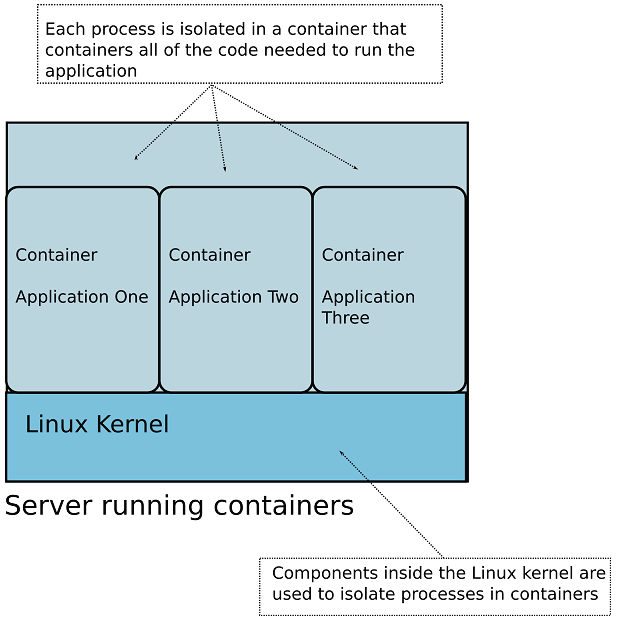 Use Cases for Container Platforms | Manning