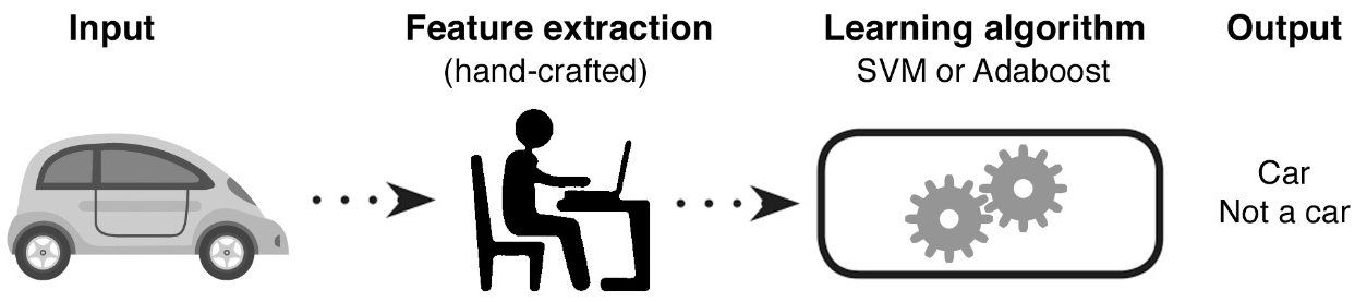 The Computer Vision Pipeline, Part 4: feature extraction   Manning