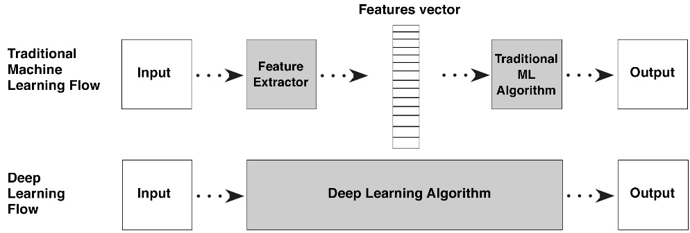 The Computer Vision Pipeline, Part 5: Classifier learning