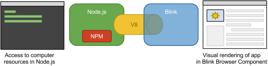 How does Node js work with NW js and Electron? | Manning