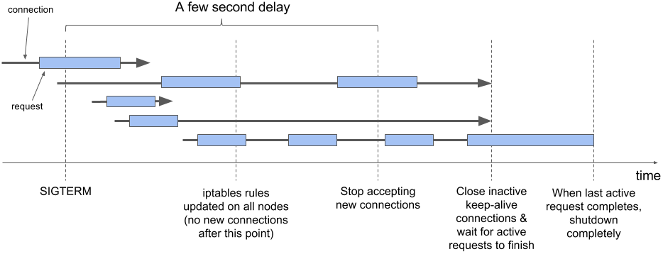 Handling Client Requests Properly with Kubernetes | Manning