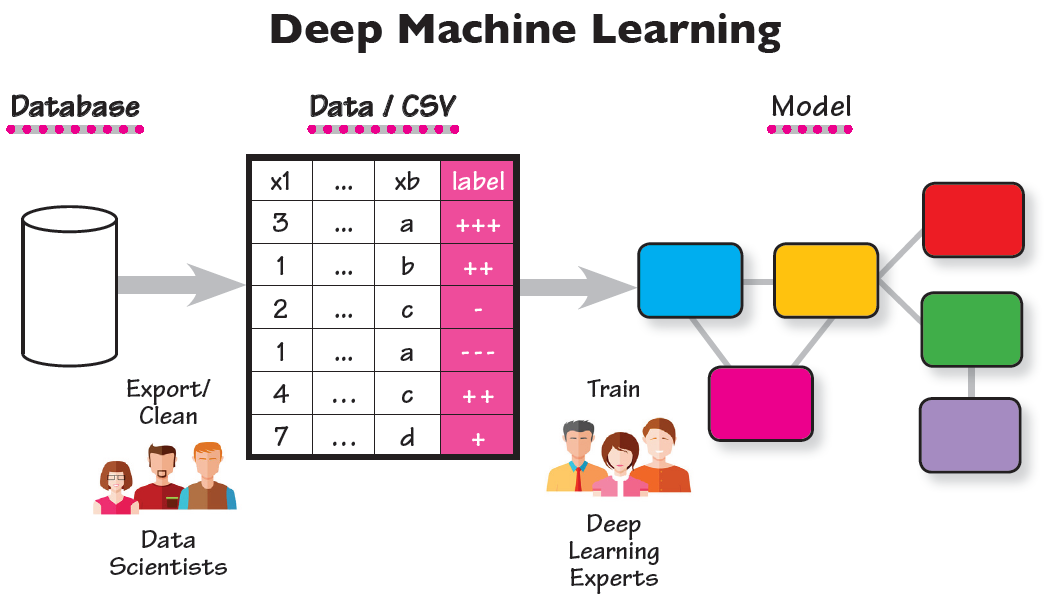 MMG-deep-machine-learning