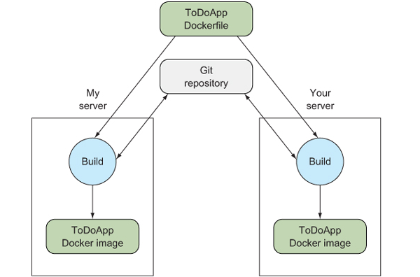 Building Your First Docker Application   Manning