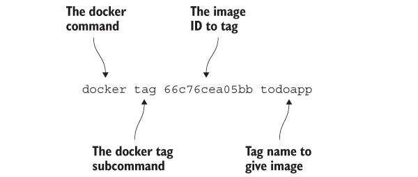 Building Your First Docker Application | Manning
