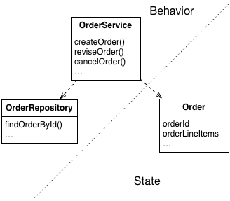 Designing Business Logic in a Microservice Architecture