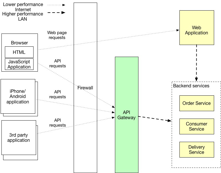 The API Gateway Pattern Manning Inspiration Api Gateway Pattern
