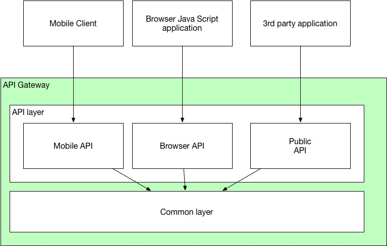 The API Gateway Pattern | Manning