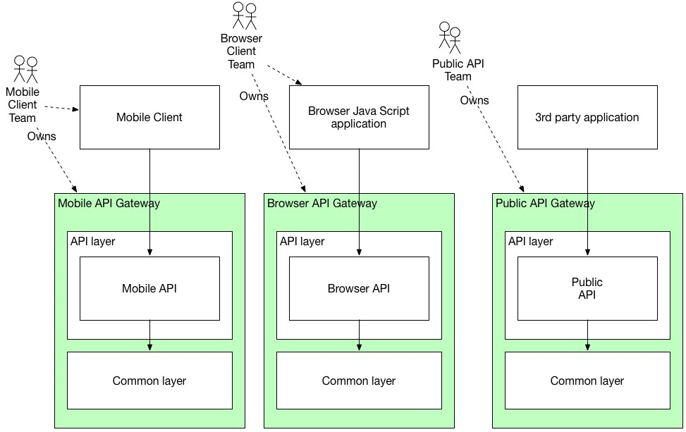 The API Gateway Pattern Manning Unique Api Gateway Pattern