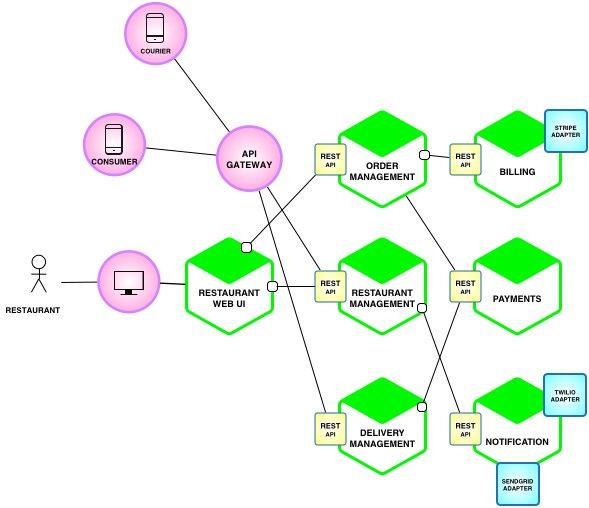 The Purpose Of Microservice Architecture Manning