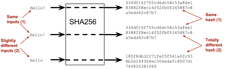 Cryptographic Hashes and Bitcoin | Manning