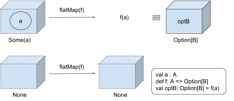 Using Option in Scala, Part 2: map and flatmap | Manning