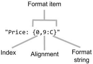 Interpolated String Literals in C# | Manning