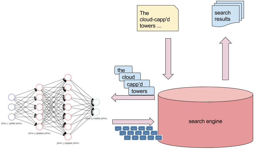 What does Deep Learning Contribute to Search | Manning