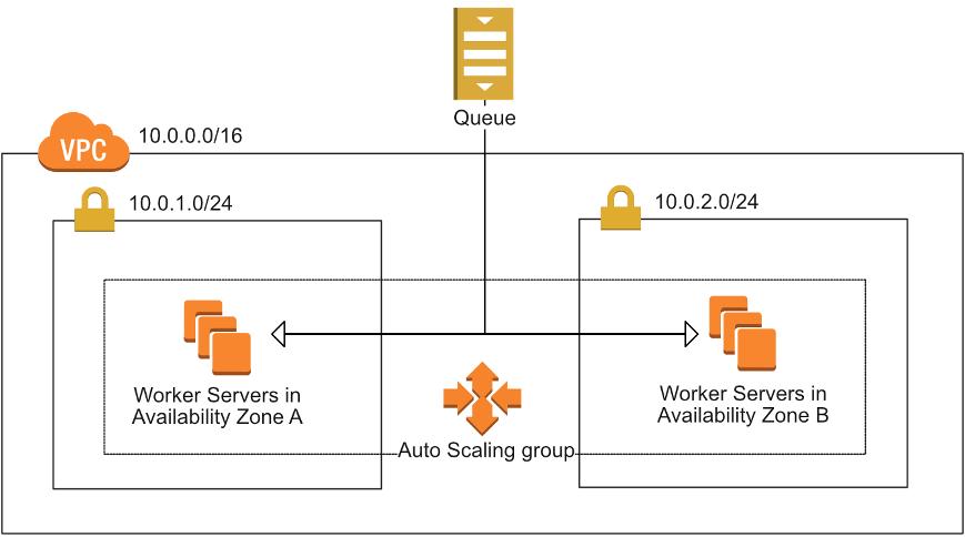 AWS: Using redundant EC2 instances to increase availability | Manning