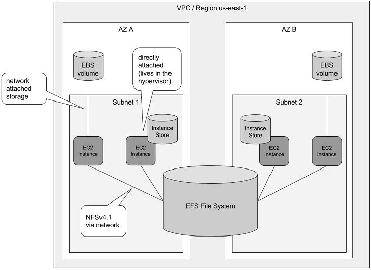 Sharing Data Volumes Between Machines: EFS | Manning