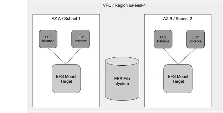 Sharing Data Volumes Between Machines: EFS   Manning