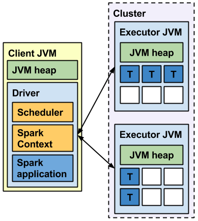 Running Spark: an overview of Spark's runtime architecture