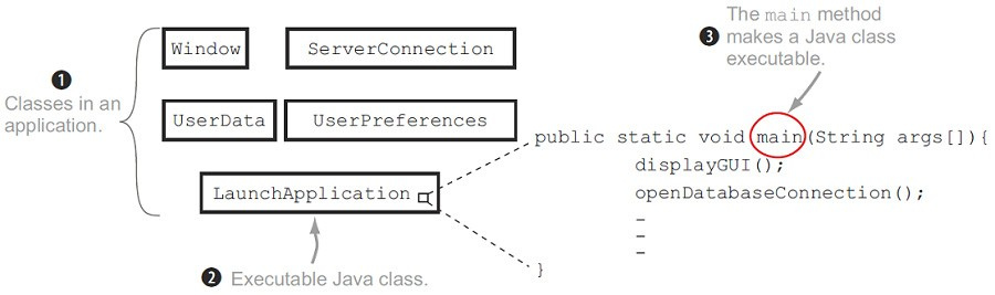 class definition in java