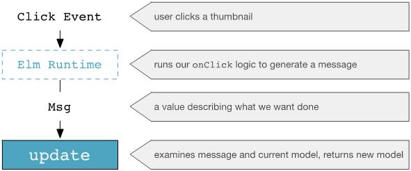 handling-user-input_05
