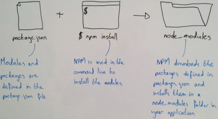 Managing Node js project dependencies with npm and a package