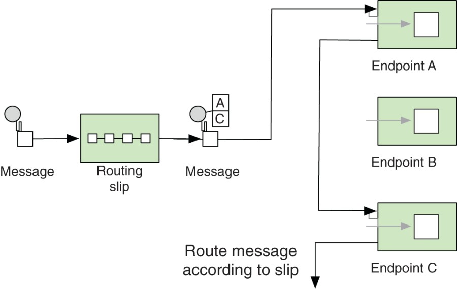 Camel in action the routing slip eip manning figure 1 the incoming message has a slip attached that specifies the sequence of the processing steps the routing slip eip reads the slip and routes the malvernweather Image collections