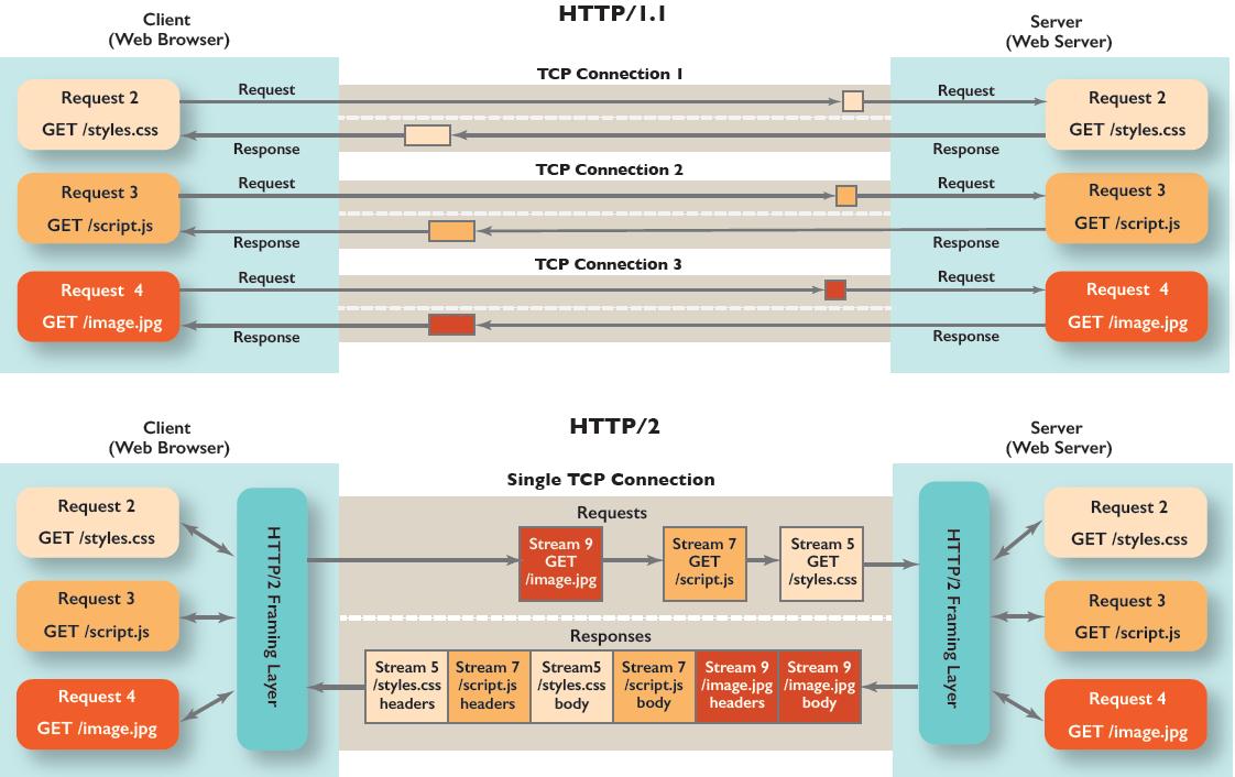 mentalmodel-HTTP2_in_Action2