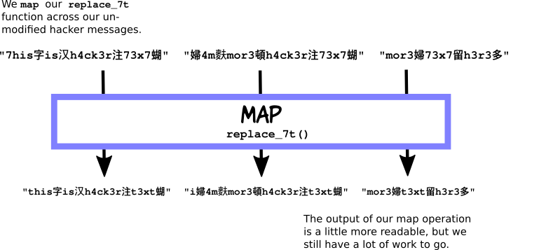 Function Pipelines for Mapping Complex Transformations | Manning